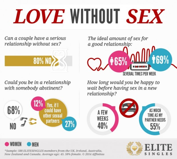 Can A Relationship End Without Sex