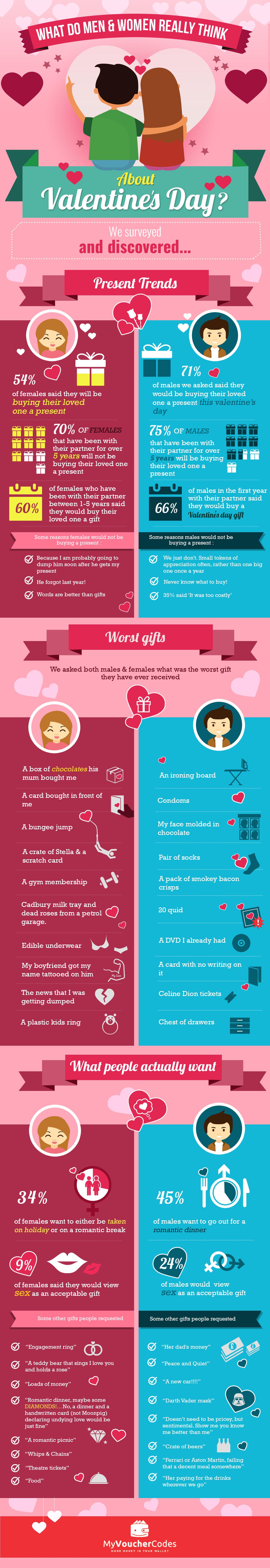 Vday Survey Graphic