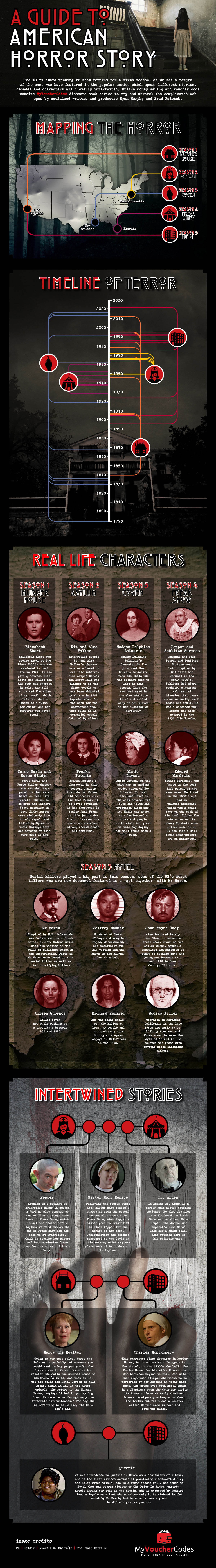 history of American Horror Story