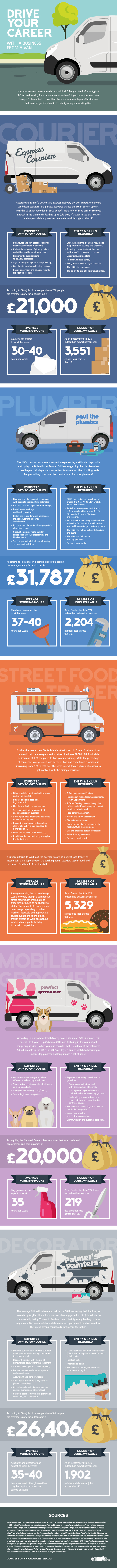 Drive your career with your own van business v4