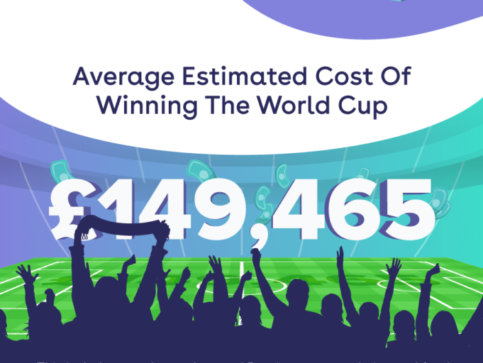 estimated cost of world cup
