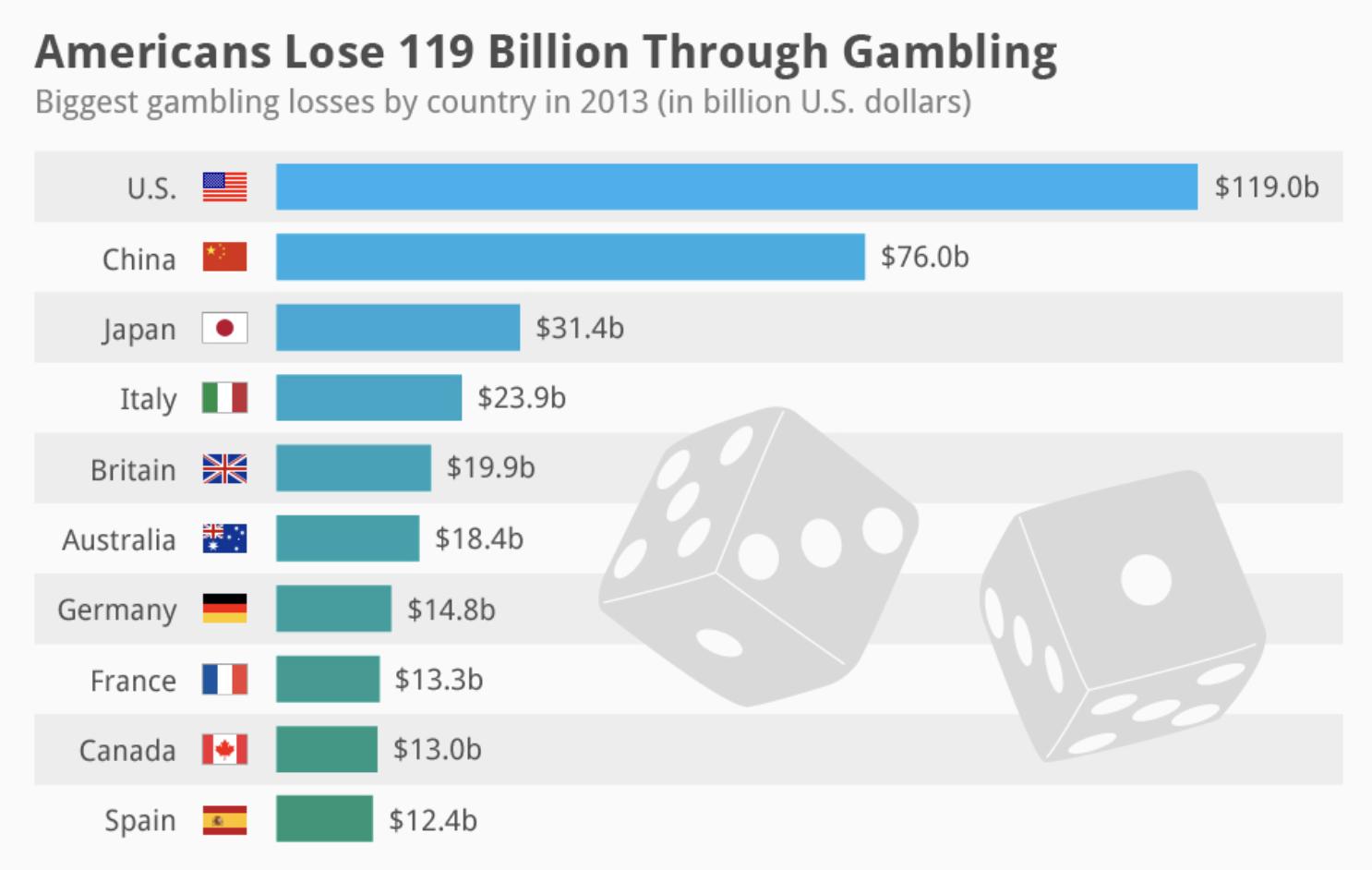 5 Biggest Gambling Nations