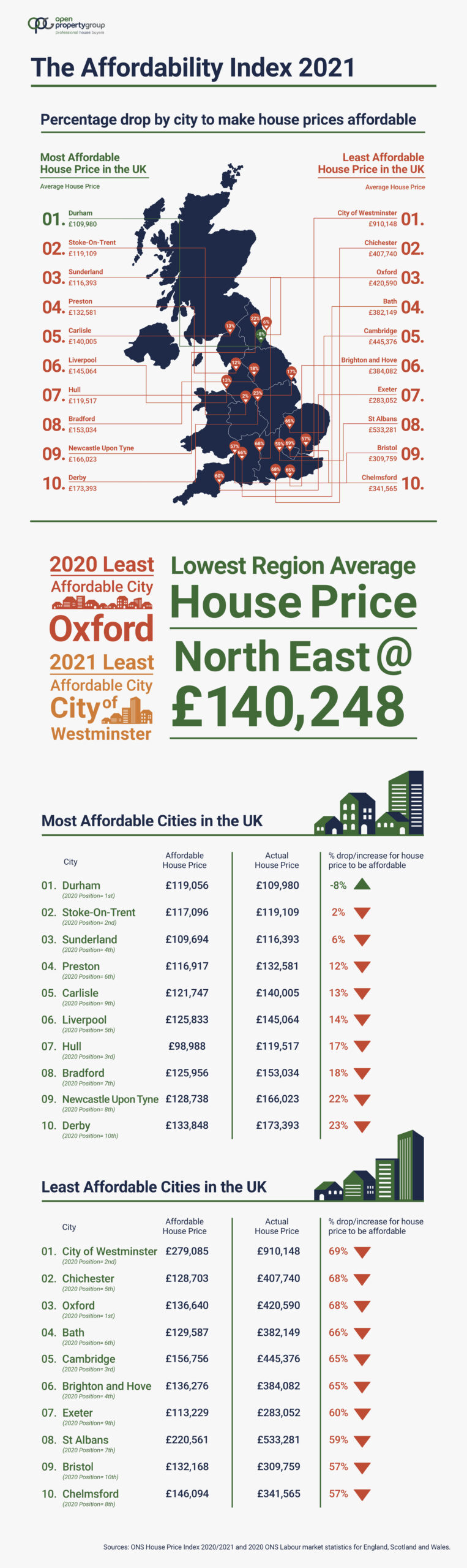 2021 Where are the most and least affordable cities to buy a house in the UK - Open Property Group