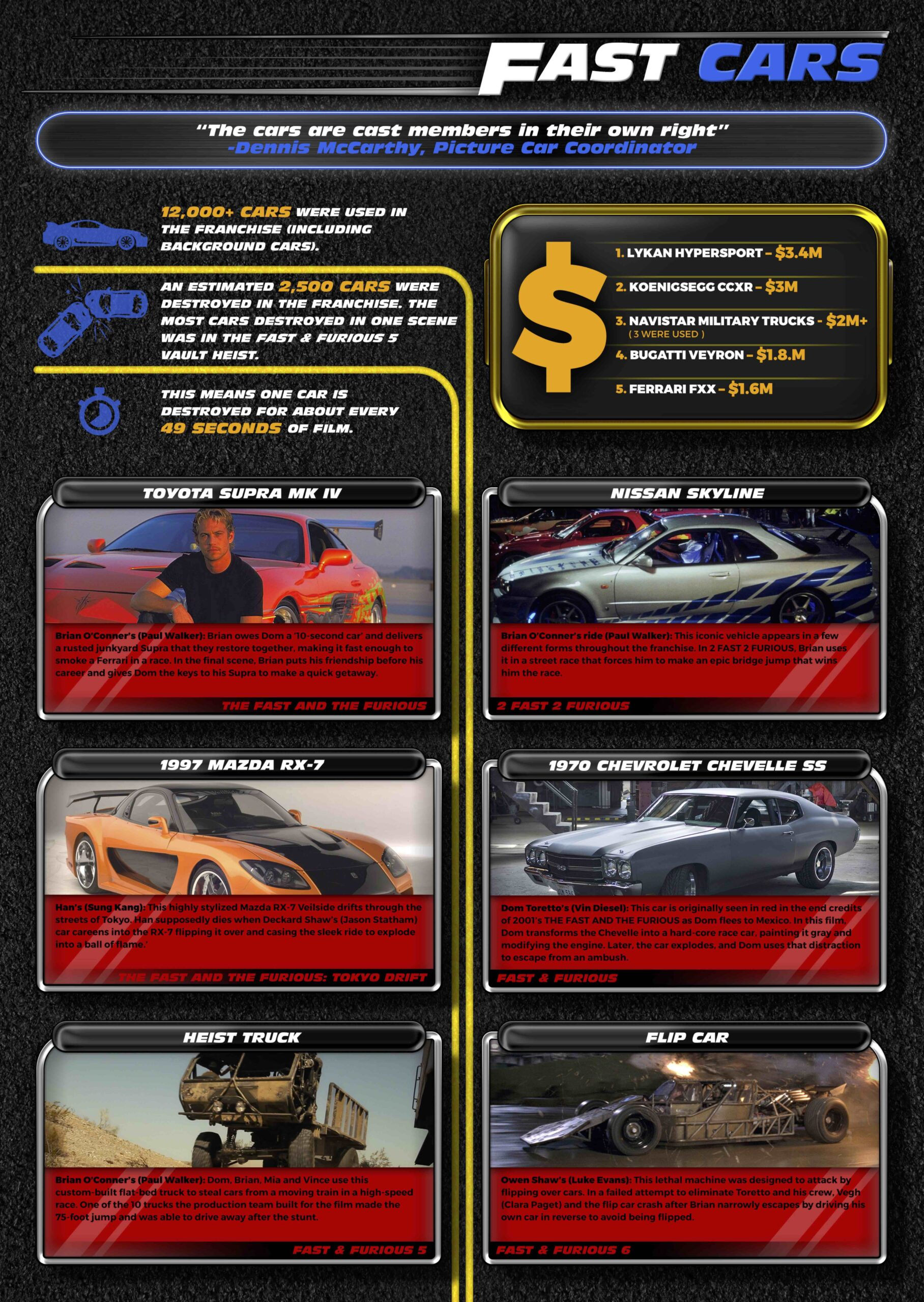 FF9 FactSheet - 20 Years of Fast & Furious